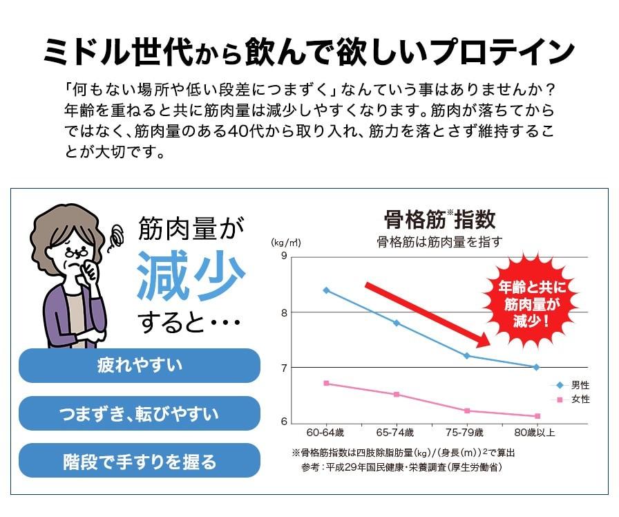 ホエプロ筋肉減少.jpg